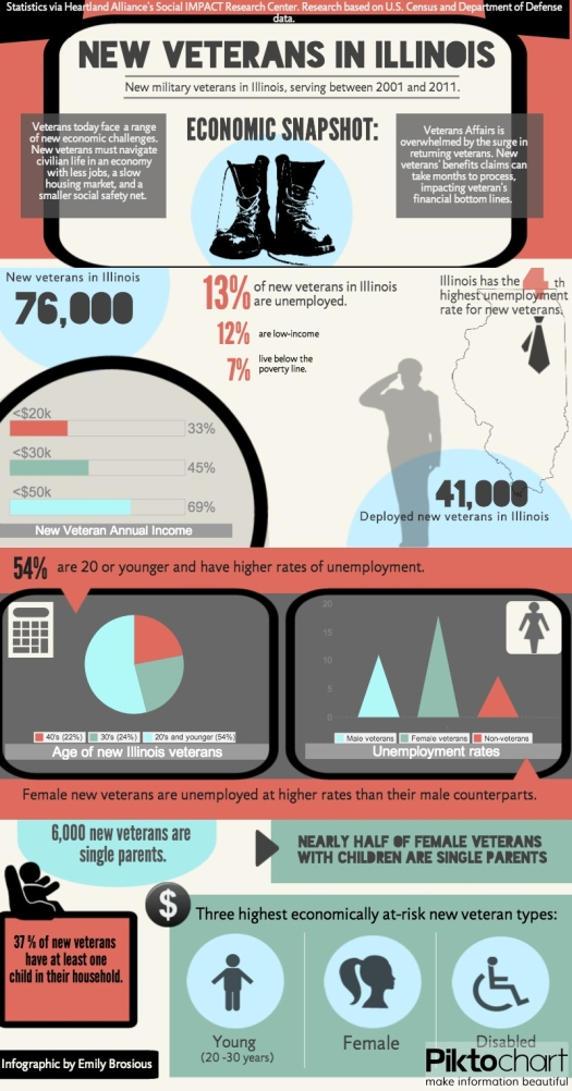 New Illinois Veterans Infographic economic snapshot Copy Copy Copy Copy