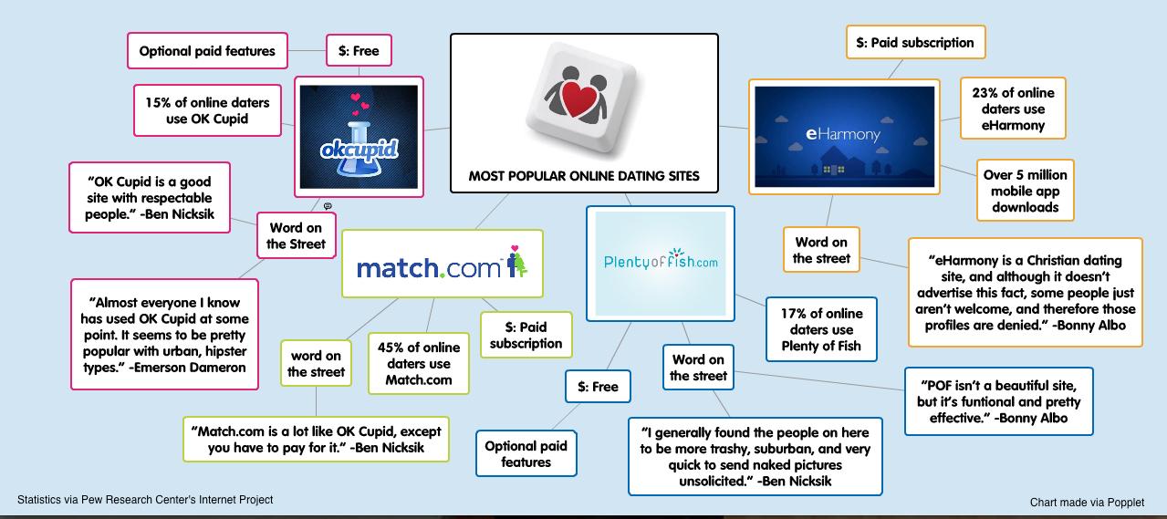 Best online dating taglines